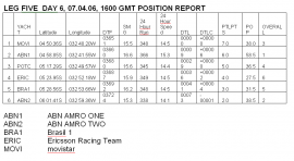 Positions 1000 Leg 5 Day 6